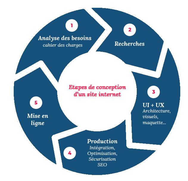 Etapes de conception d'un site internet par Inu Média créateur de sites web en Franche-Comté